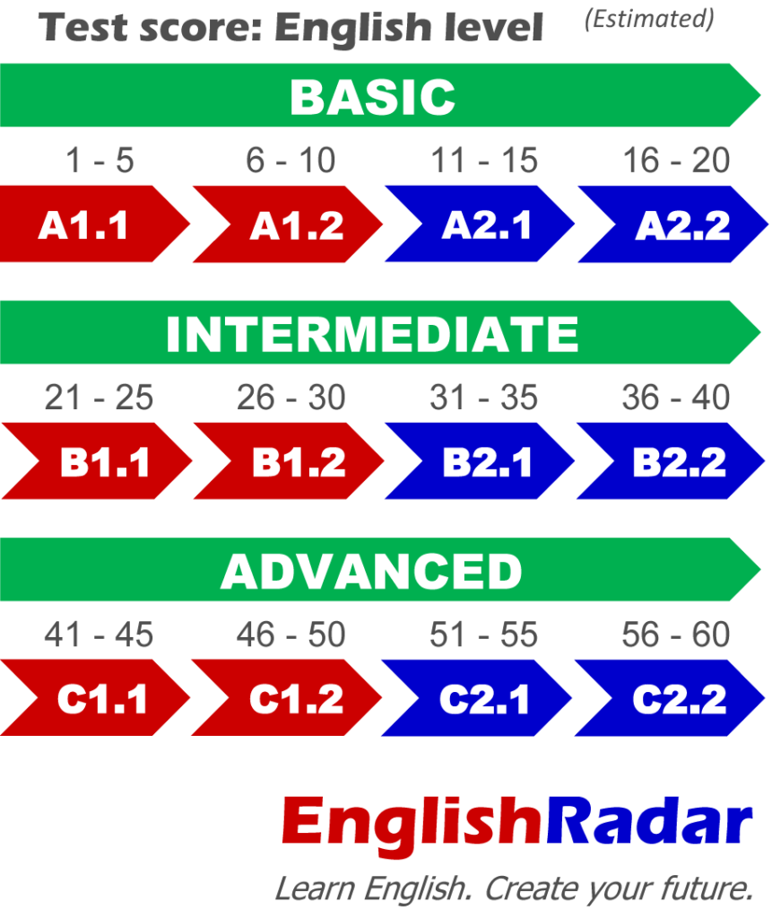 EnglishRadar English level test scores